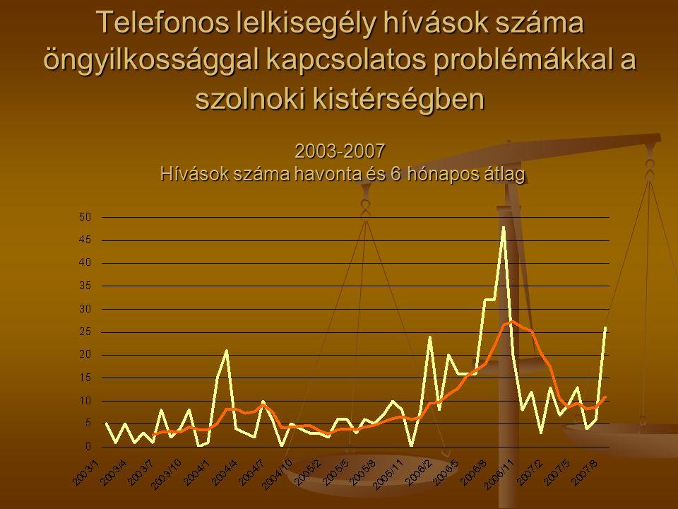 Telefonos lelkisegély hívások száma öngyilkossággal kapcsolatos problémákkal a szolnoki kistérségben 2003-2007 Hívások száma havonta és 6 hónapos átla