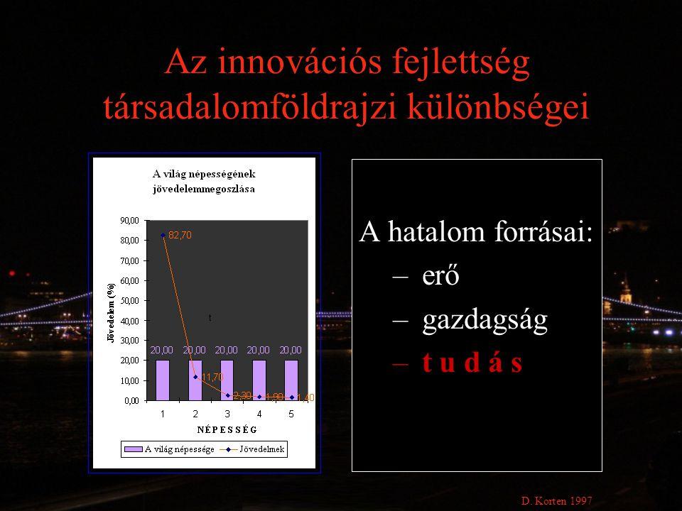 Az innovációs fejlettség társadalomföldrajzi különbségei A hatalom forrásai: – erő – gazdagság – t u d á s D. Korten 1997