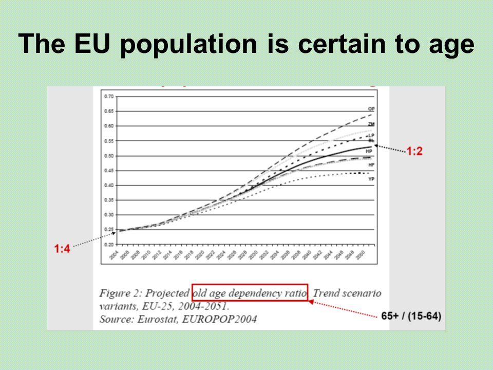The EU population is certain to age