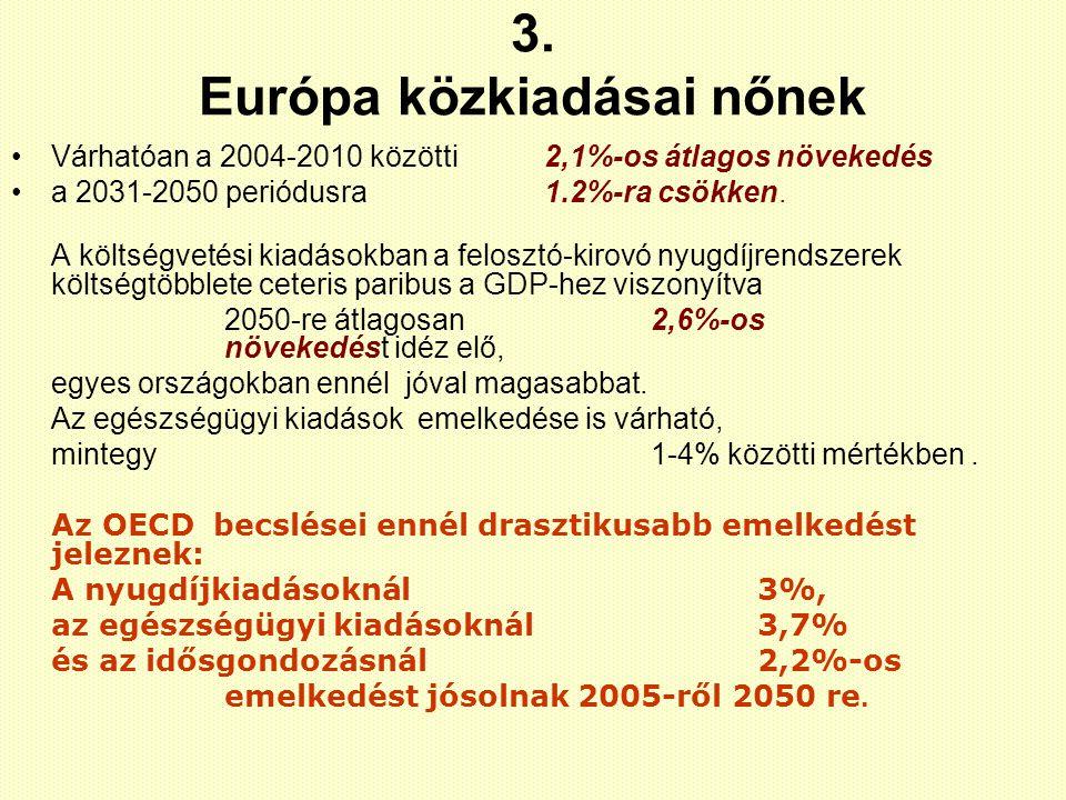 3. Európa közkiadásai nőnek Várhatóan a 2004-2010 közötti 2,1%-os átlagos növekedés a 2031-2050 periódusra 1.2%-ra csökken. A költségvetési kiadásokba