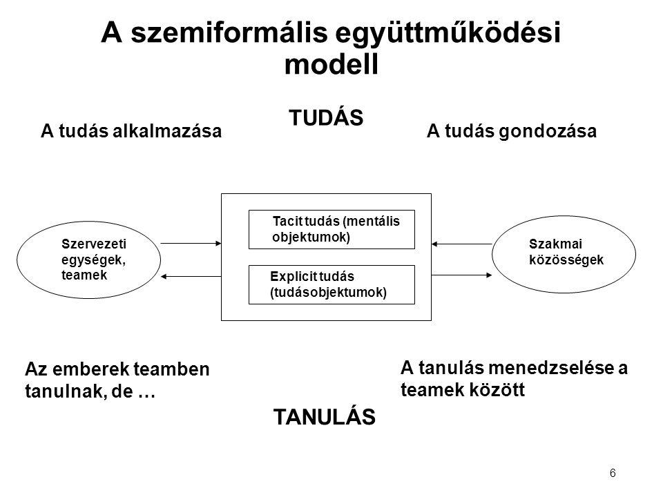 6 Szervezeti egységek, teamek Szakmai közösségek Tacit tudás (mentális objektumok) Explicit tudás (tudásobjektumok) A tudás alkalmazásaA tudás gondozása Az emberek teamben tanulnak, de … A tanulás menedzselése a teamek között TUDÁS TANULÁS A szemiformális együttműködési modell