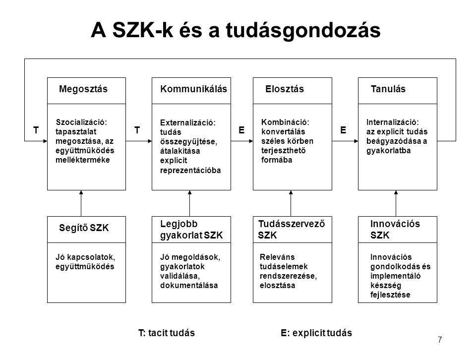 7 A SZK-k és a tudásgondozás Megosztás Szocializáció: tapasztalat megosztása, az együttműködés mellékterméke Kommunikálás Externalizáció: tudás összegyűjtése, átalakítása explicit reprezentációba Elosztás Kombináció: konvertálás széles körben terjeszthető formába Tanulás Internalizáció: az explicit tudás beágyazódása a gyakorlatba Segítő SZK Jó kapcsolatok, együttműködés Legjobb gyakorlat SZK Jó megoldások, gyakorlatok validálása, dokumentálása Tudásszervező SZK Releváns tudáselemek rendszerezése, elosztása Innovációs SZK Innovációs gondolkodás és implementáló készség fejlesztése TTEE T: tacit tudásE: explicit tudás