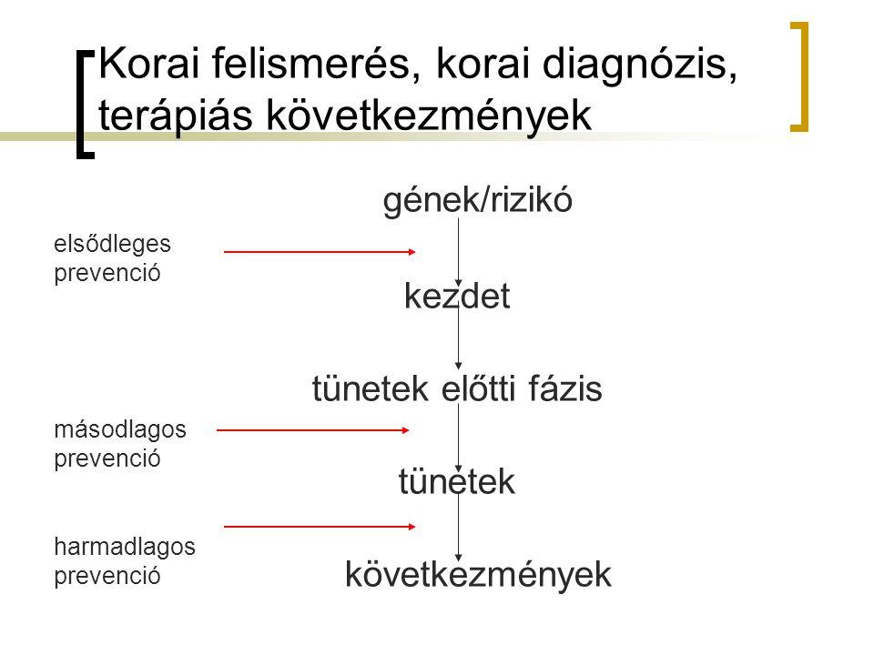 Korai felismerés, korai diagnózis, terápiás következmények gének/rizikó kezdet tünetek előtti fázis tünetek következmények elsődleges prevenció másodlagos prevenció harmadlagos prevenció