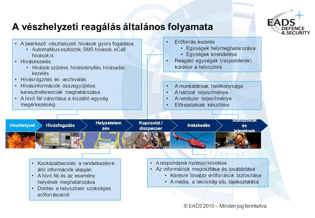 © EADS 2010 – Minden jog fenntartva A beérkező vészhelyzeti hívások gyors fogadása Automatikus eszközök, SMS hívások, eCall hívások is Híváskezelés Hívások szűrése, hívásirányítás, hívásadat- kezelés Hívásrögzítés és -archiválás Hívásinformációk összegyűjtése, keresztreferenciák meghatározása A hívő fél irányítása a kiszálló egység megérkezéséig A vészhelyzeti reagálás általános folyamata Kapcsolat / diszpécser Intézkedés Helyzetelem zés Statisztikák és jelentések HívásfogadásVészhelyzet Kockázatbecslés a rendelkezésre álló információk alapján A hívó fél és az esemény helyének meghatározása Döntés a helyszínen szükséges erőforrásokról A responderek nyomon követése Az információk megosztása és továbbítása Kérésre további erőforrások biztosítása A média, a lakosság stb.