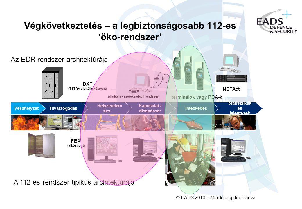© EADS 2010 – Minden jog fenntartva Végkövetkeztetés – a legbiztonságosabb 112-es 'öko-rendszer' Kapcsolat / diszpécser Intézkedés Helyzetelem zés Statisztikák és jelentések HívásfogadásVészhelyzet Az EDR rendszer architektúrája A 112-es rendszer tipikus architektúrája PBX (alközpont) DXT (TETRA digitális központ) DWS (digitális vezeték nélküli rendszer) NETAct terminálok vagy PDA-k