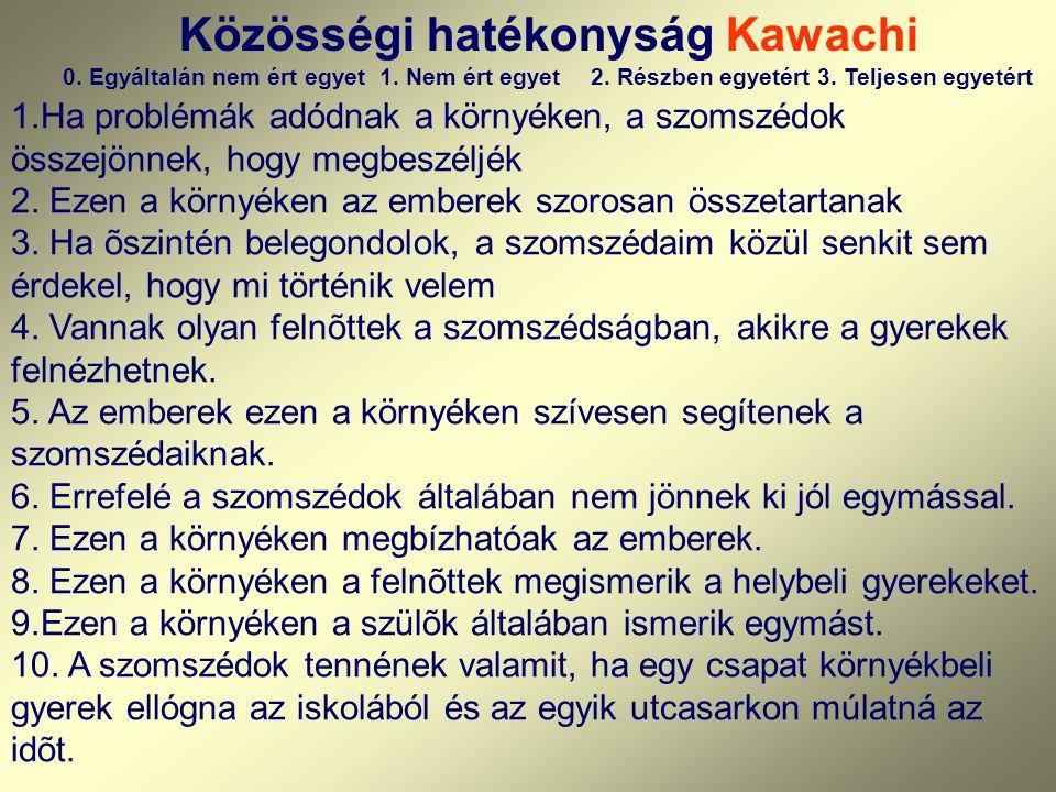 Közösségi hatékonyság Kawachi 0. Egyáltalán nem ért egyet1. Nem ért egyet2. Részben egyetért 3. Teljesen egyetért 1.Ha problémák adódnak a környéken,