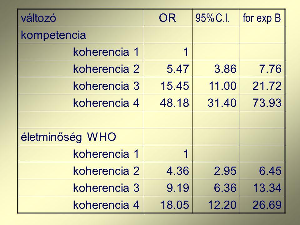 változóOR 95%C.I.for exp B kompetencia koherencia 11 koherencia 25.473.867.76 koherencia 315.4511.0021.72 koherencia 448.1831.4073.93 életminőség WHO
