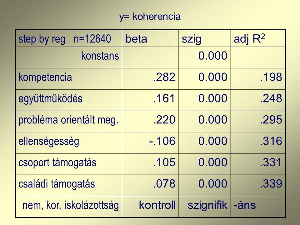 step by reg n=12640 betaszigadj R 2 konstans 0.000 kompetencia.2820.000.198 együttműködés.1610.000.248 probléma orientált meg..2200.000.295 ellenséges