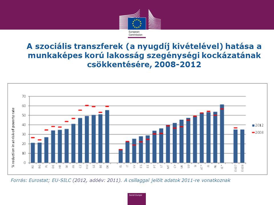 A szociális transzferek (a nyugdíj kivételével) hatása a munkaképes korú lakosság szegénységi kockázatának csökkentésére, 2008-2012 Forrás: Eurostat;
