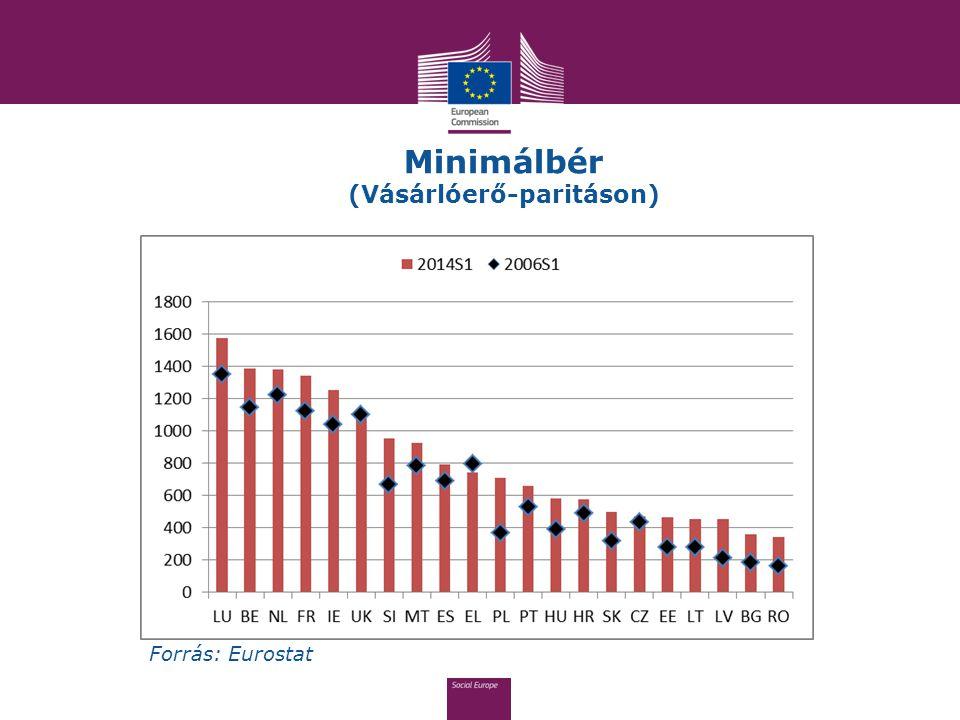 Minimálbér (Vásárlóerő-paritáson) Forrás: Eurostat
