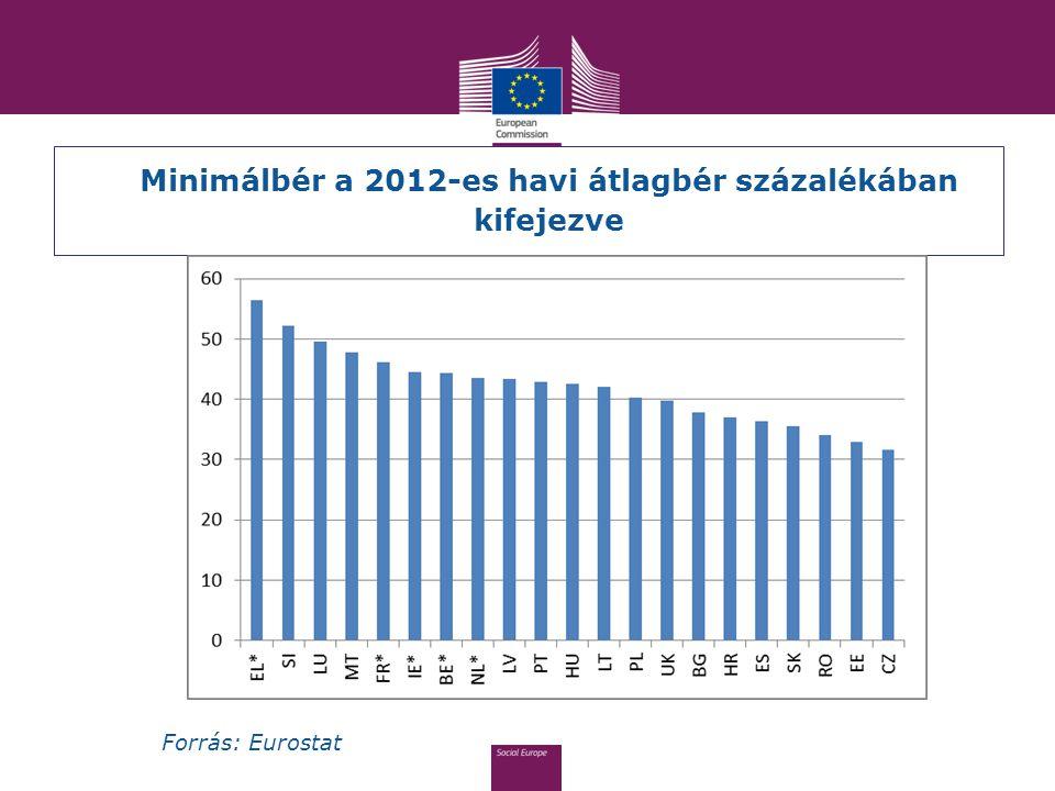 Minimálbér a 2012-es havi átlagbér százalékában kifejezve Forrás: Eurostat