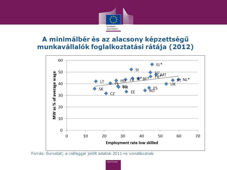 A minimálbér és az alacsony képzettségű munkavállalók foglalkoztatási rátája (2012) Forrás: Eurostat; a csillaggal jelölt adatok 2011-re vonatkoznak