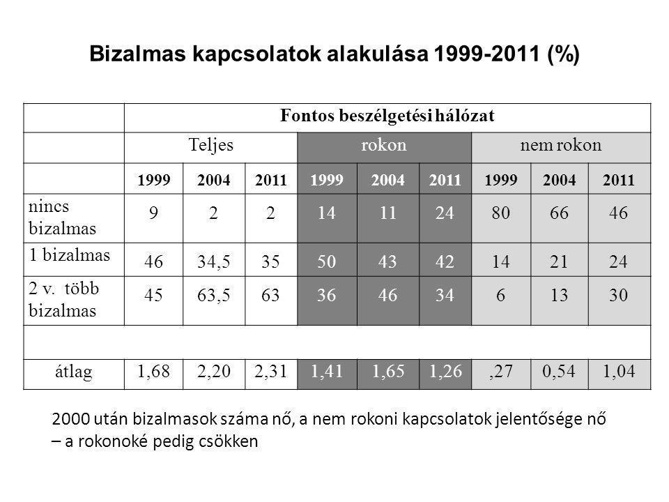 Bizalmas kapcsolatok alakulása 1999-2011 (%) Fontos beszélgetési hálózat Teljesrokonnem rokon 199920042011199920042011199920042011 nincs bizalmas 9221