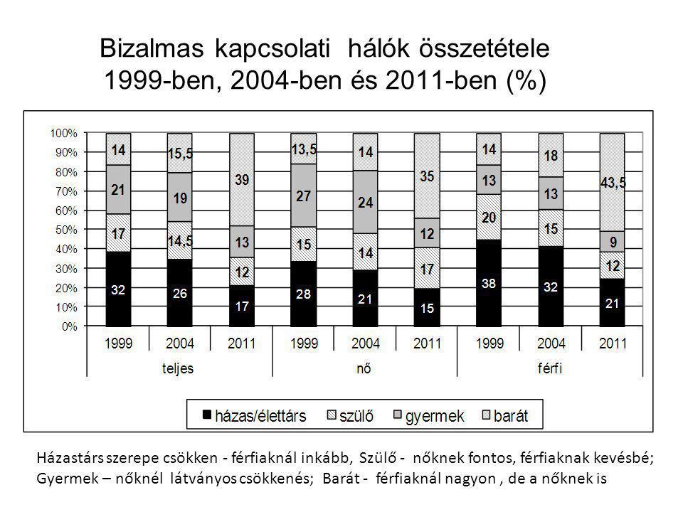 Bizalmas kapcsolati hálók összetétele 1999-ben, 2004-ben és 2011-ben (%) Házastárs szerepe csökken - férfiaknál inkább, Szülő - nőknek fontos, férfiaknak kevésbé; Gyermek – nőknél látványos csökkenés; Barát - férfiaknál nagyon, de a nőknek is