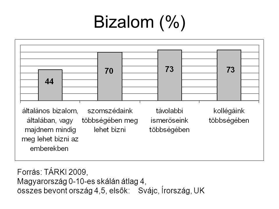 Bizalom (%) Forrás: TÁRKI 2009, Magyarország 0-10-es skálán átlag 4, összes bevont ország 4,5, elsők: Svájc, Írország, UK