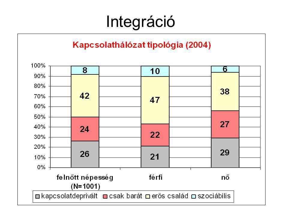 Integráció
