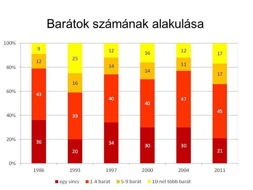 Bizalmas kapcsolatok alakulása 1999-2011 (%) Fontos beszélgetési hálózat Teljesrokonnem rokon 199920042011199920042011199920042011 nincs bizalmas 922141124806646 1 bizalmas 4634,535504342142124 2 v.