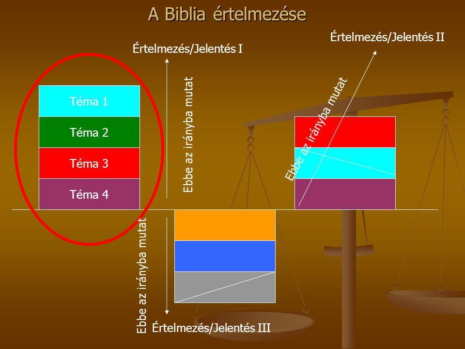 A Biblia értelmezése Téma 4 Téma 3 Téma 2 Téma 1 Ebbe az irányba mutat Értelmezés/Jelentés I Értelmezés/Jelentés II Értelmezés/Jelentés III