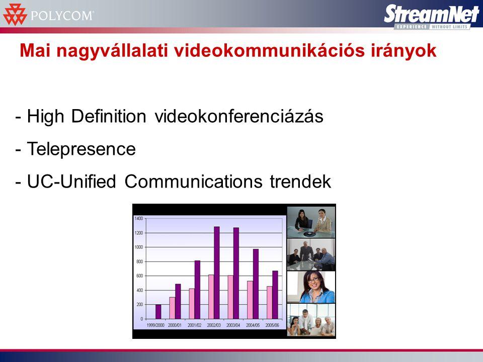 High Definition videokonferencia - Kompromisszumok nélküli kép- és hangminőség (720 sor, 16:9, Hi-Fi sztereó hang) - A felhasználói élmény, komfortérzet jelentősen jobb, mint a hagyományos (SD) megoldásoknál - Piaci adaptációja minden előrejelzésnél gyorsabb, 2006-ban jelentek meg az első eszközök, 2008-ban már több lesz a HD videokonferencia eladás, mint az SD - A vezető gyártók már teljes HD portfólióval rendelkeznek