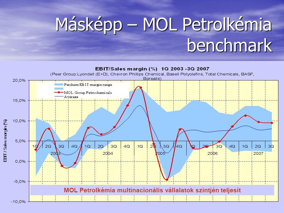 Másképp Piry László8 Másképp – MOL Petrolkémia benchmark MOL Petrolkémia multinacionális vállalatok szintjén teljesít