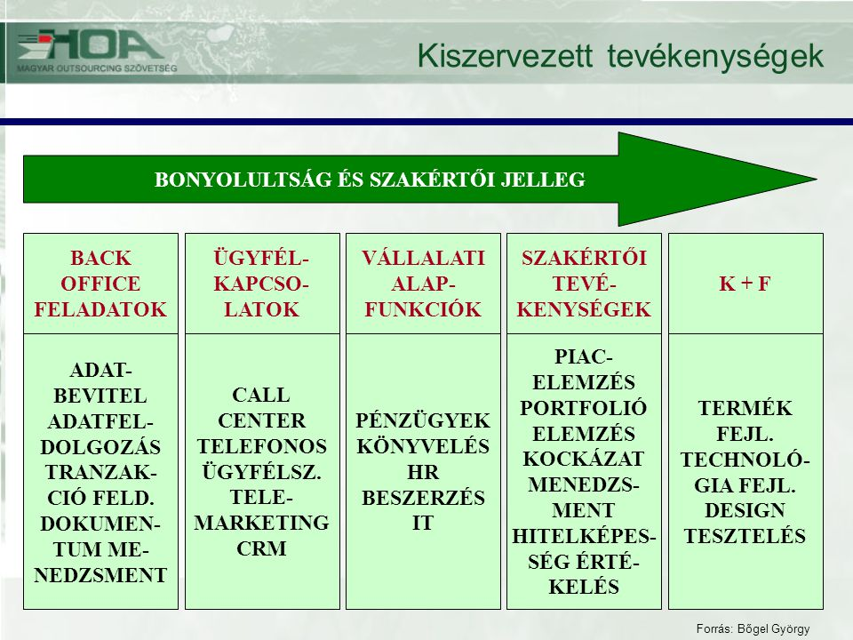 BACK OFFICE FELADATOK ADAT- BEVITEL ADATFEL- DOLGOZÁS TRANZAK- CIÓ FELD. DOKUMEN- TUM ME- NEDZSMENT ÜGYFÉL- KAPCSO- LATOK CALL CENTER TELEFONOS ÜGYFÉL