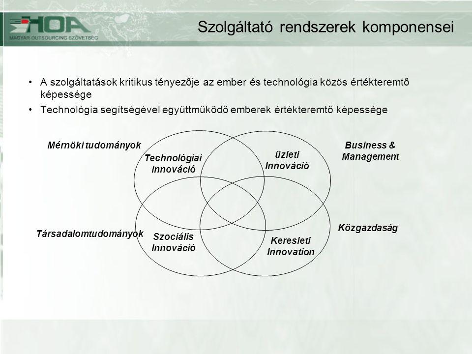 Szolgáltató rendszerek komponensei A szolgáltatások kritikus tényezője az ember és technológia közös értékteremtő képessége Technológia segítségével együttműködő emberek értékteremtő képessége Mérnöki tudományokBusiness & Management Társadalomtudományok Közgazdaság üzleti Innováció Technológiai innováció Szociális Innováció Keresleti Innovation