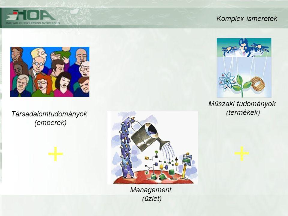 Társadalomtudományok (emberek) Management (üzlet) Műszaki tudományok (termékek) Komplex ismeretek