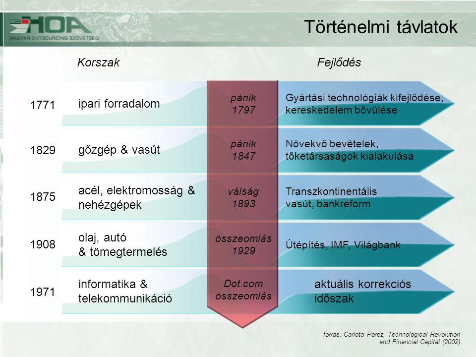 KorszakFejlődés ipari forradalom 1771 1829 1875 1908 1971 gőzgép & vasút acél, elektromosság & nehézgépek olaj, autó & tömegtermelés informatika & telekommunikáció Gyártási technológiák kifejlődése, kereskedelem bővülése Növekvő bevételek, tőketársaságok kialakulása Transzkontinentális vasút, bankreform Útépítés, IMF, Világbank aktuális korrekciós időszak pánik 1797 pánik 1847 válság 1893 összeomlás 1929 Dot.com összeomlás forrás: Carlota Perez, Technological Revolution and Financial Capital (2002) Történelmi távlatok