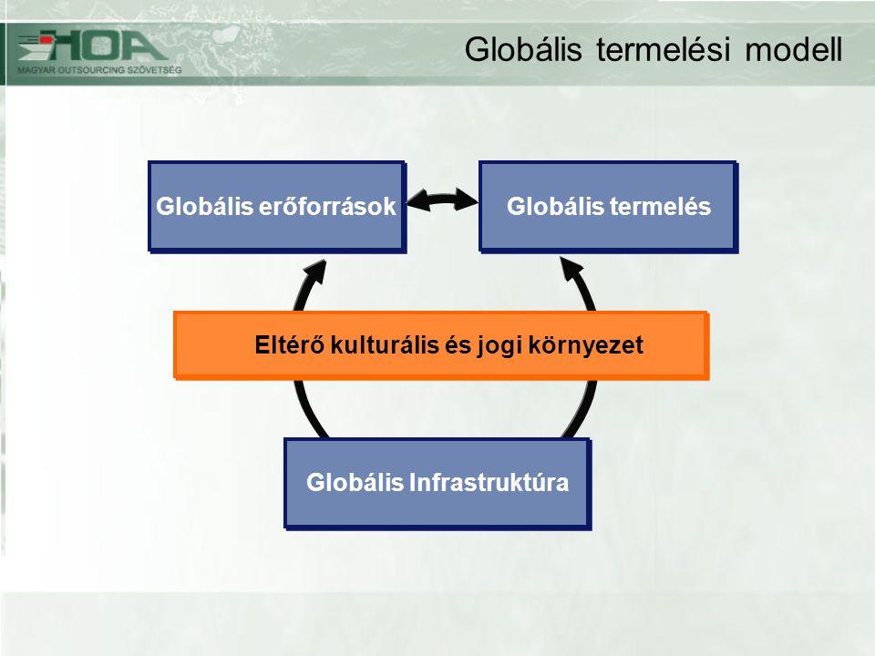 Globális termelési modell Globális erőforrások Globális termelés Eltérő kulturális és jogi környezet Globális Infrastruktúra