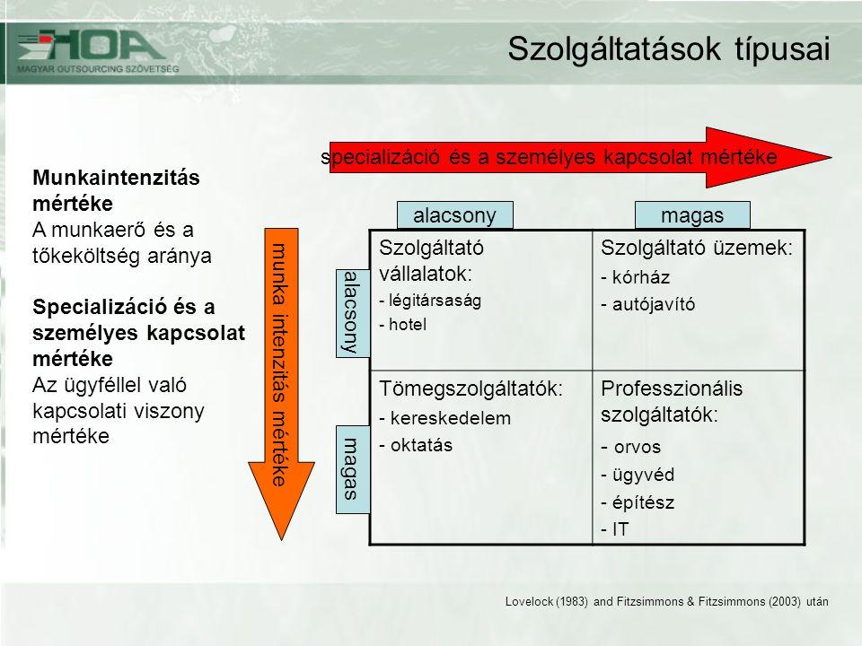 Szolgáltatások típusai Szolgáltató vállalatok: - légitársaság - hotel Szolgáltató üzemek: - kórház - autójavító Tömegszolgáltatók: - kereskedelem - oktatás Professzionális szolgáltatók: - orvos - ügyvéd - építész - IT alacsonymagas alacsony Munkaintenzitás mértéke A munkaerő és a tőkeköltség aránya Specializáció és a személyes kapcsolat mértéke Az ügyféllel való kapcsolati viszony mértéke magas munka intenzitás mértéke specializáció és a személyes kapcsolat mértéke Lovelock (1983) and Fitzsimmons & Fitzsimmons (2003) után