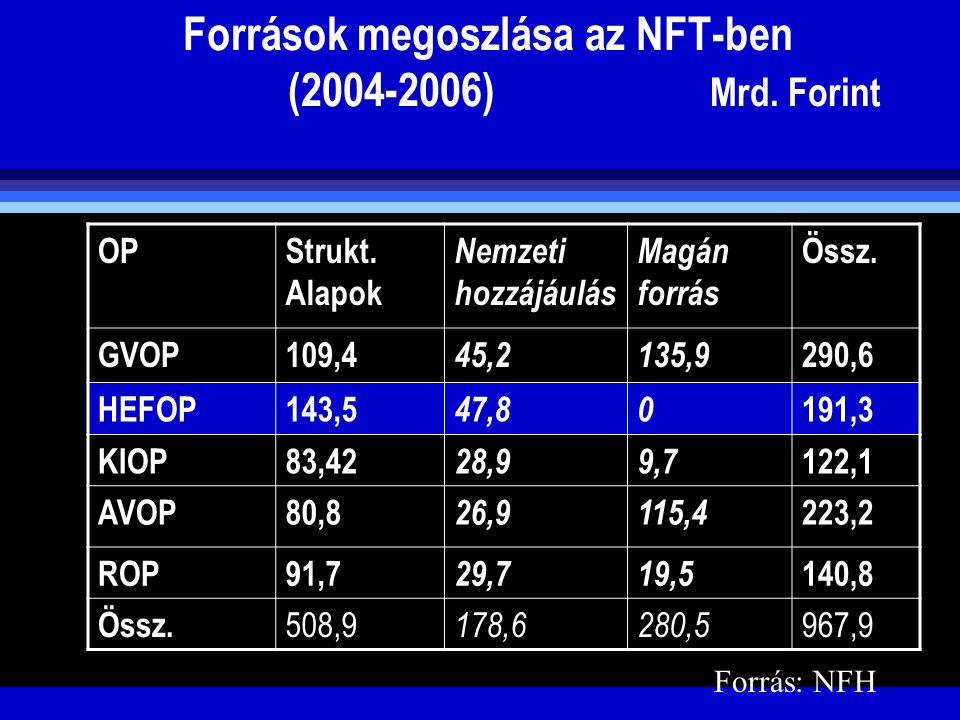 Források megoszlása az NFT-ben (2004-2006) Mrd. Forint OPStrukt. Alapok Nemzeti hozzájáulás Magán forrás Össz. GVOP109,4 45,2135,9 290,6 HEFOP143,5 47
