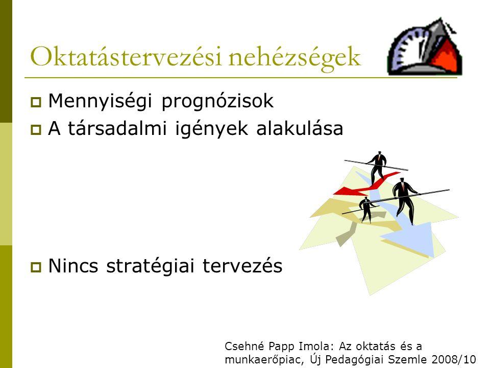 Oktatástervezési nehézségek  Mennyiségi prognózisok  A társadalmi igények alakulása  Nincs stratégiai tervezés Csehné Papp Imola: Az oktatás és a munkaerőpiac, Új Pedagógiai Szemle 2008/10