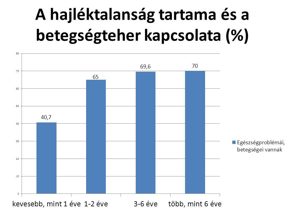 A hajléktalanság tartama és a betegségteher kapcsolata (%)