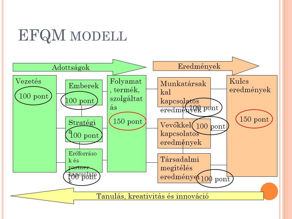 S TRATÉGIA (100 PONT ) 2.a A stratégia az érintettek és a külső környezet igényeinek és elvárásainak megértésén alapul.