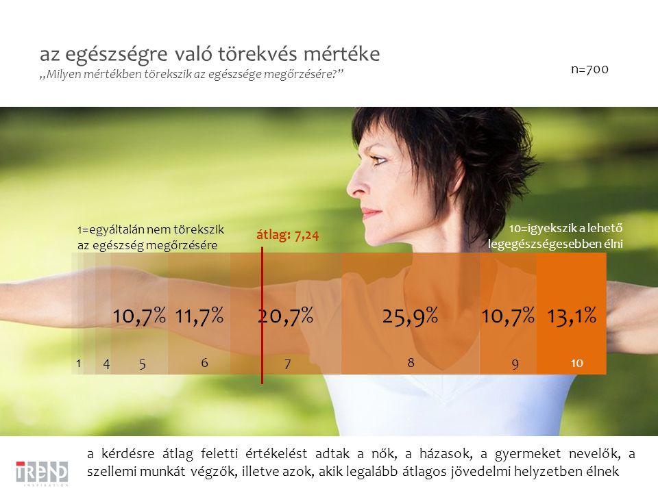 """az egészségre való törekvés mértéke """"Milyen mértékben törekszik az egészsége megőrzésére? n=700 10=igyekszik a lehető legegészségesebben élni 1=egyáltalán nem törekszik az egészség megőrzésére átlag: 7,24 a kérdésre átlag feletti értékelést adtak a nők, a házasok, a gyermeket nevelők, a szellemi munkát végzők, illetve azok, akik legalább átlagos jövedelmi helyzetben élnek 109876541"""