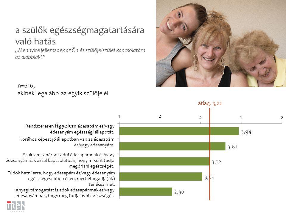"""a szülők egészségmagatartására való hatás """"Mennyire jellemzőek az Ön és szülője/szülei kapcsolatára az alábbiak? n=616, akinek legalább az egyik szülője él Rendszeresen figyelem édesapám és/vagy édesanyám egészségi állapotát."""