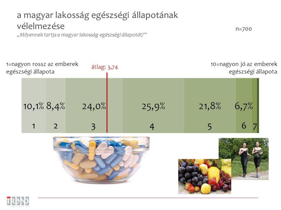 """a magyar lakosság egészségi állapotának vélelmezése """"Milyennek tartja a magyar lakosság egészségi állapotát? 1=nagyon rossz az emberek egészségi állapota 10=nagyon jó az emberek egészségi állapota átlag: 3,74 1275436 n=700"""