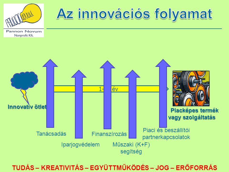 Innovatív ötlet 1-10 év Piacképes termék vagy szolgáltatás Tanácsadás Iparjogvédelem Finanszírozás Műszaki (K+F) segítség Piaci és beszállítói partner