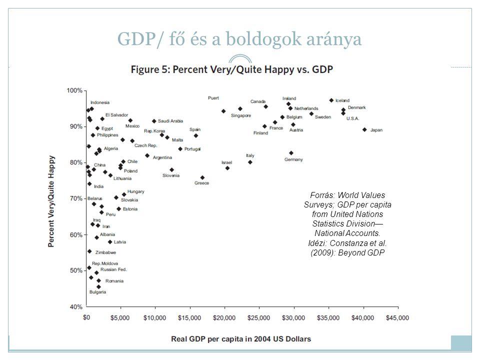 GDP/ fő és a boldogok aránya 17 Forrás: World Values Surveys; GDP per capita from United Nations Statistics Division— National Accounts. Idézi: Consta