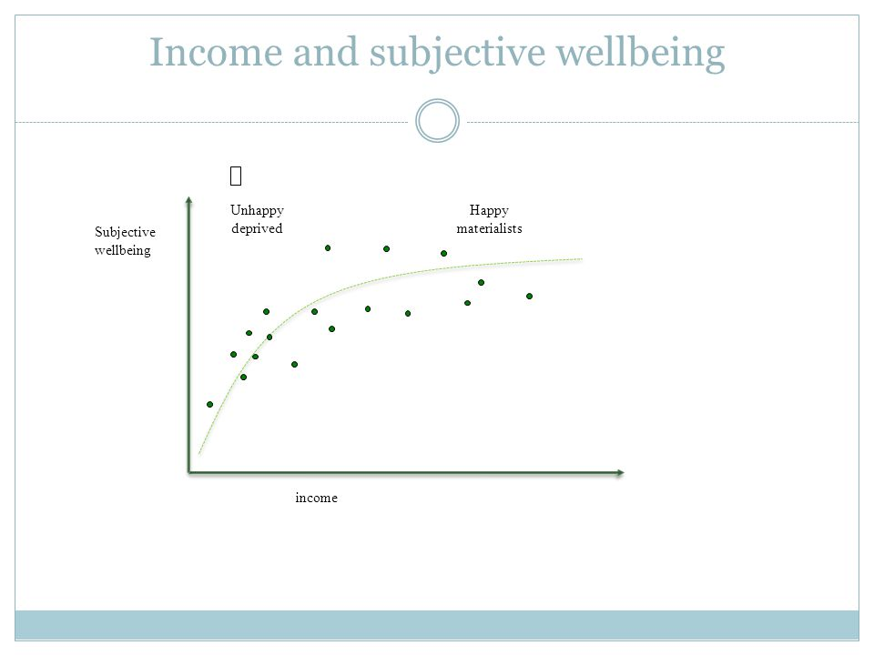 Income and subjective wellbeing income Subjective wellbeing Unhappy deprived Happy materialists