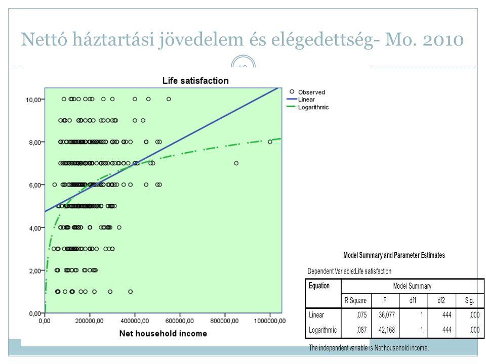 Nettó háztartási jövedelem és elégedettség- Mo. 2010 19