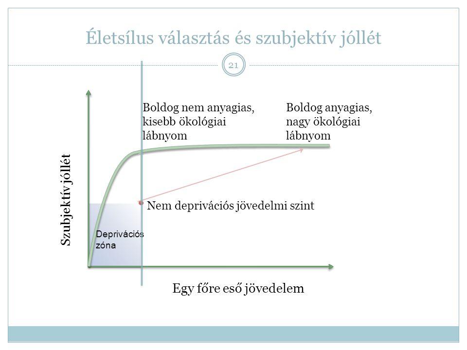 Életsílus választás és szubjektív jóllét 21 Szubjektív jóllét Egy főre eső jövedelem Deprivációs zóna Nem deprivációs jövedelmi szint Boldog nem anyag