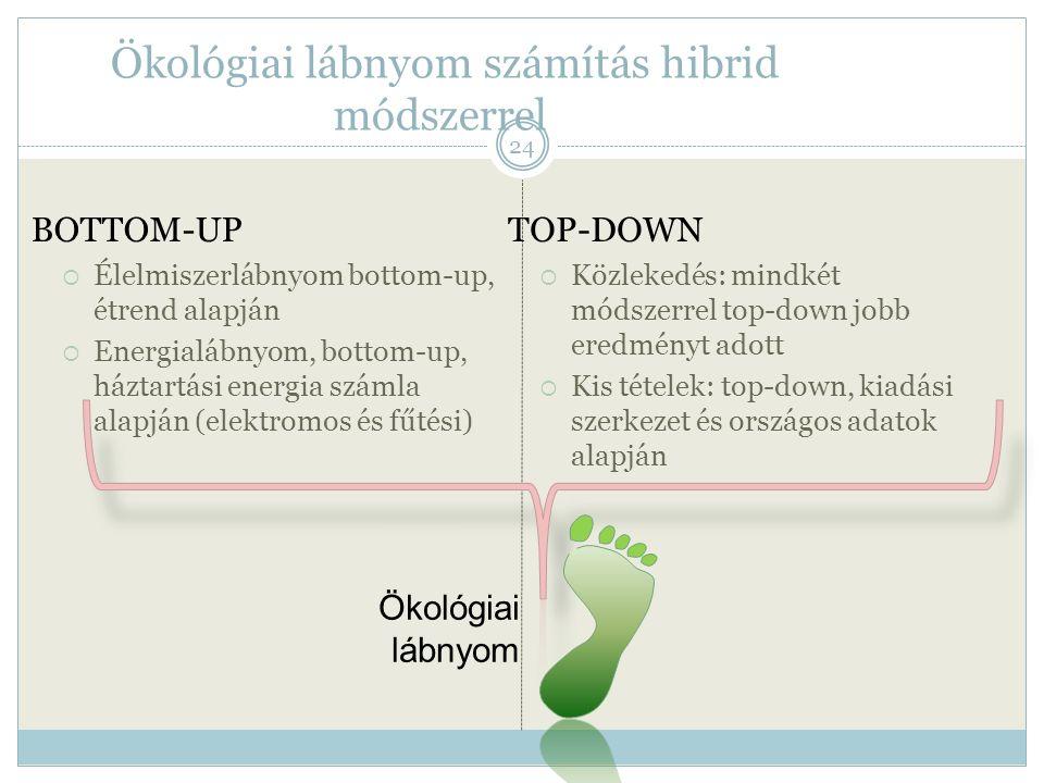 Ökológiai lábnyom számítás hibrid módszerrel BOTTOM-UP  Élelmiszerlábnyom bottom-up, étrend alapján  Energialábnyom, bottom-up, háztartási energia s