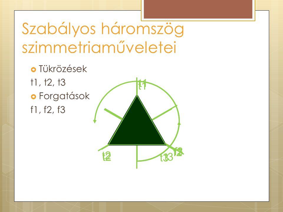 Szabályos háromszög szimmetriaműveletei t1 t2 t3 t1 t3 t2 f1 f2 f3  Tükrözések t1, t2, t3  Forgatások f1, f2, f3