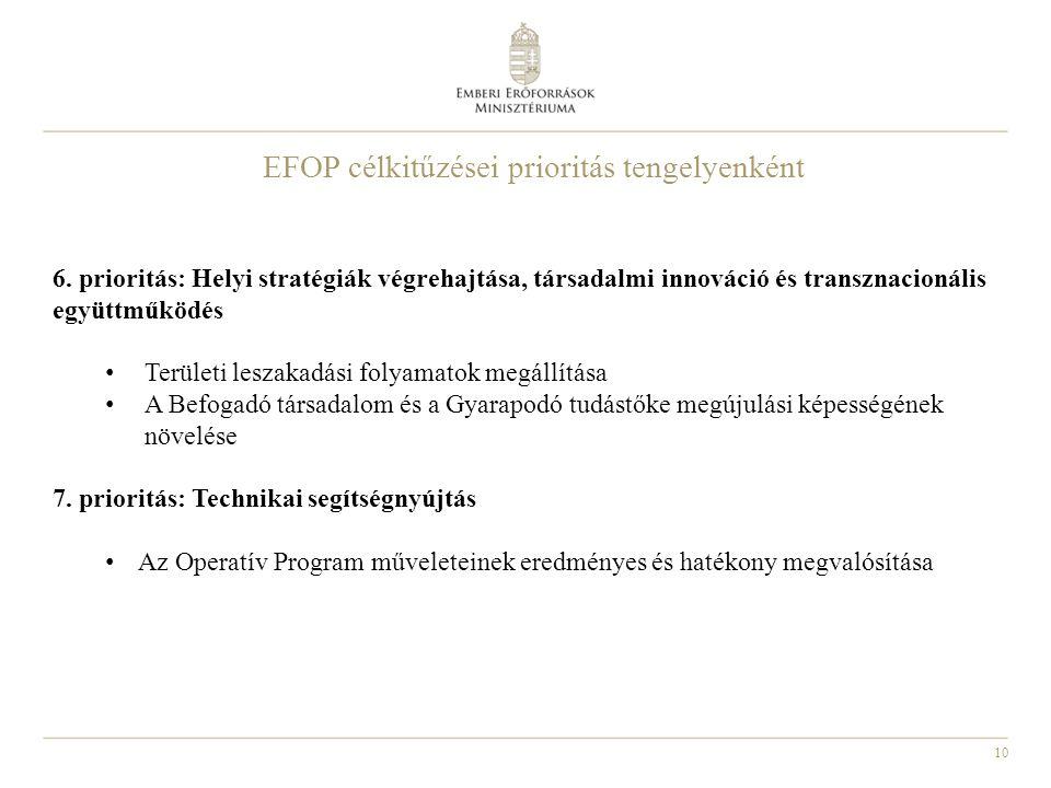 10 EFOP célkitűzései prioritás tengelyenként 6. prioritás: Helyi stratégiák végrehajtása, társadalmi innováció és transznacionális együttműködés Terül