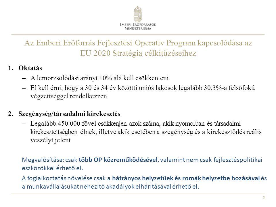 2 Az Emberi Erőforrás Fejlesztési Operatív Program kapcsolódása az EU 2020 Stratégia célkitűzéseihez 1.Oktatás – A lemorzsolódási arányt 10% alá kell