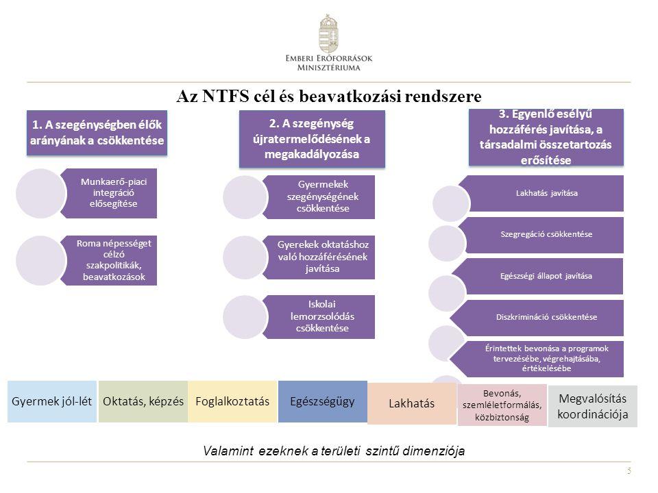 5 Az NTFS cél és beavatkozási rendszere 1. A szegénységben élők arányának a csökkentése 3. Egyenlő esélyű hozzáférés javítása, a társadalmi összetarto