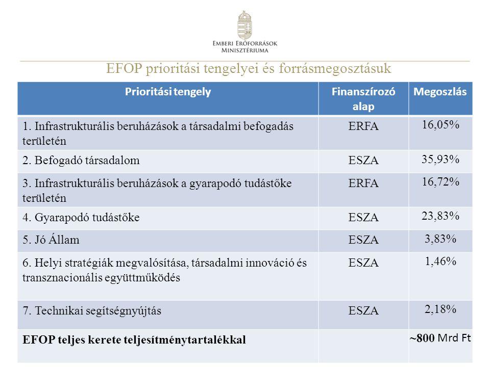 7 EFOP prioritási tengelyei és forrásmegosztásuk Prioritási tengelyFinanszírozó alap Megoszlás 1. Infrastrukturális beruházások a társadalmi befogadás