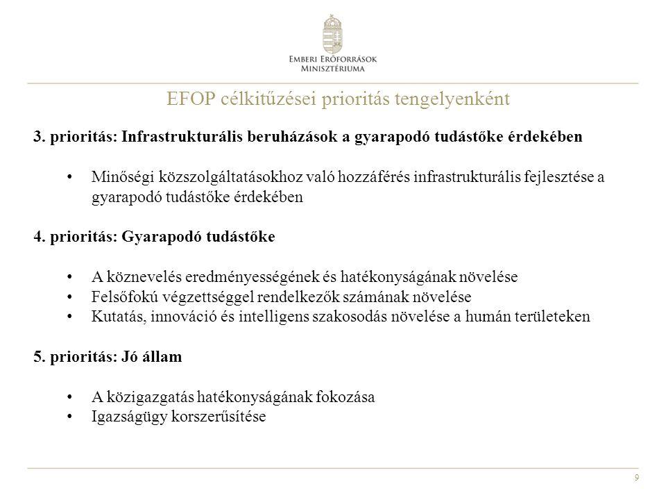 9 EFOP célkitűzései prioritás tengelyenként 3. prioritás: Infrastrukturális beruházások a gyarapodó tudástőke érdekében Minőségi közszolgáltatásokhoz