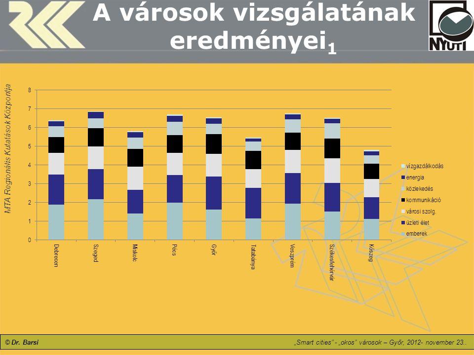 """MTA Regionális Kutatások Központja © Dr. Barsi""""Smart cities"""" - """"okos"""" városok – Győr, 2012- november 23.. A városok vizsgálatának eredményei 1"""